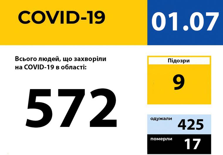У Запорізькій області не було зареєстровано жодного нового випадку захворювання на COVID-19