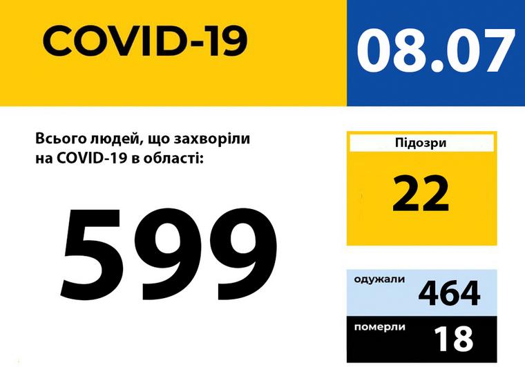 У Запорізькій області зареєстровано 599 випадків захворювання на COVID-19