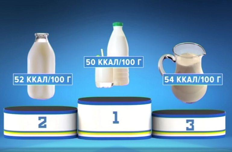 «Полезная программа»: рейтинг самых полезных молочных продуктов