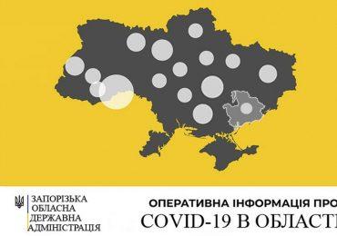 У Запорізькій області зареєстровано 39 нових випадків захворювання на COVID-19