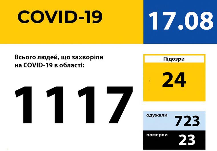 У Запорізькій області зареєстровано 32 нових випадки захворювання на COVID-19