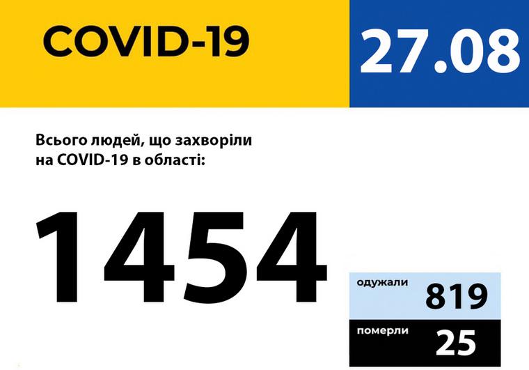 У Запорізькій області зареєстровано 15 нових випадків захворювання на COVID-19