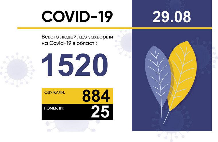 У Запорізькій області зареєстровано 33 нові випадки захворювання на COVID-19