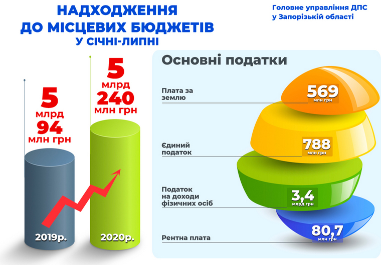 В Запорожской области в местные бюджеты поступило более пяти миллиардов налогов