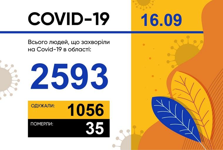 У Запорізькій області зареєстровано 90 нових випадків захворювання на COVID-19