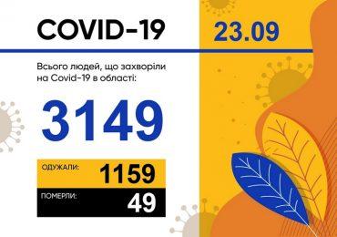 У Запорізькій області зареєстровано 115 нових випадків захворювання на COVID-19