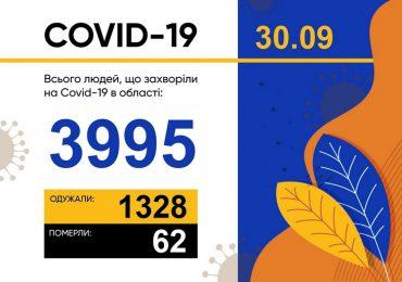 У Запорізькій області зареєстровано 100 нових випадків захворювання на COVID-19