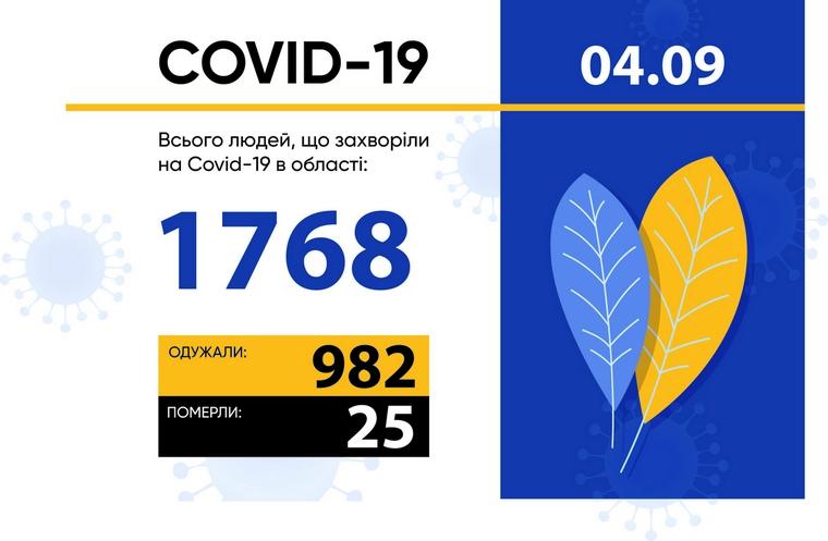 У Запорізькій області зареєстровано 60 нових випадків захворювання на COVID-19