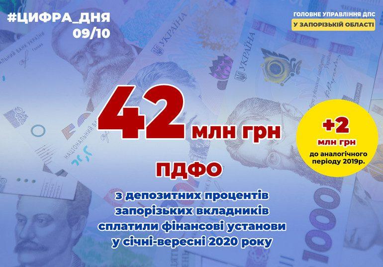 Запоріжці сплатили більше 42 мільйонів податків на проценти з банківських вкладів