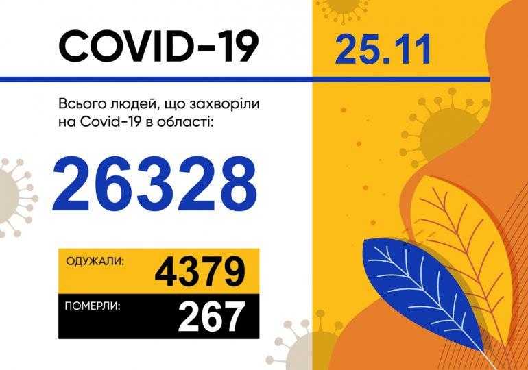 Оперативна інформація про поширення коронавірусної інфекції COVID-19 у Запорізькій області