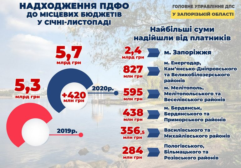 Запоріжці сплатили 7 мільярдів гривень податку на доходи фізосіб