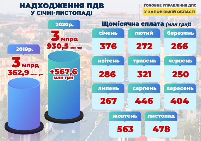 Запорізький бізнес сплатив майже чотири мільярди гривень ПДВ