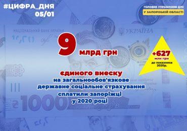 Від Запорізької області пенсійний і соціальні фонди отримали дев'ять мільярдів